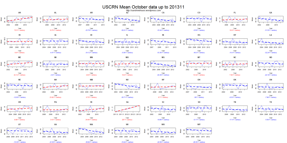 USCRN Mean October data up to 201311