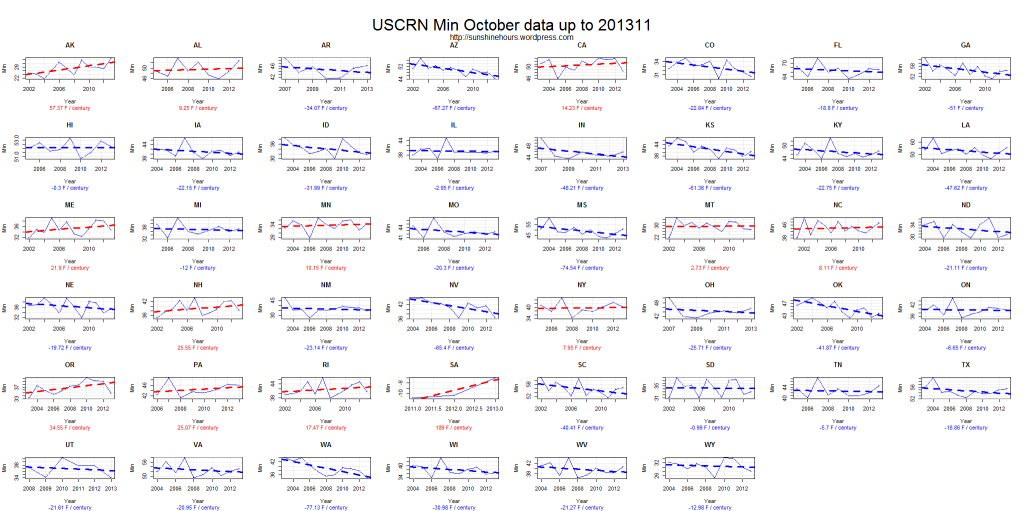 USCRN Min October data up to 201311
