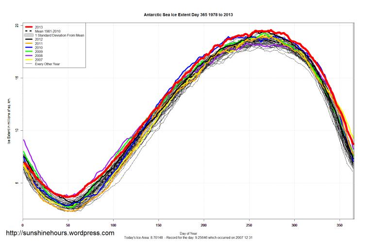 Antarctic_Sea_Ice_Extent_2013_Day_365_1981-2010