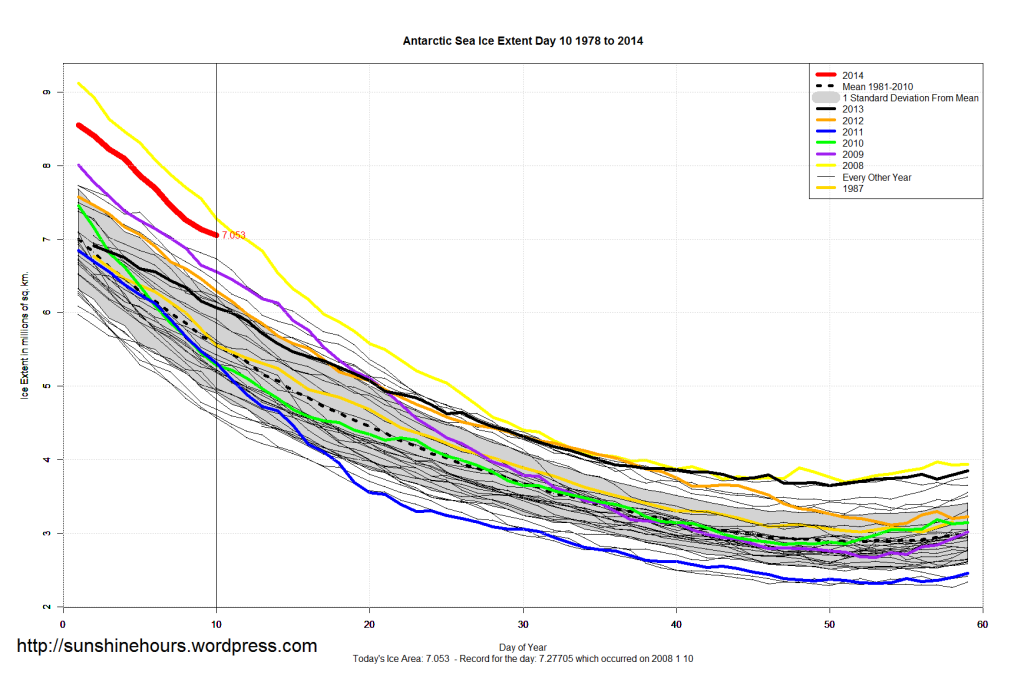 Antarctic Sea Ice Extent Is So High It May Set A Record For Highest Minimum of All time