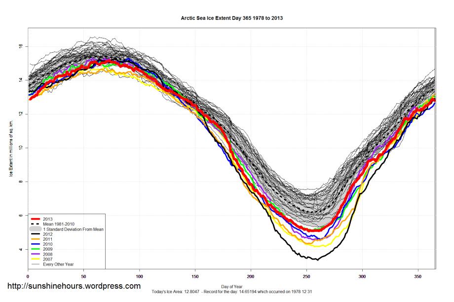 Arctic_Sea_Ice_Extent_2013_Day_365_1981-2010