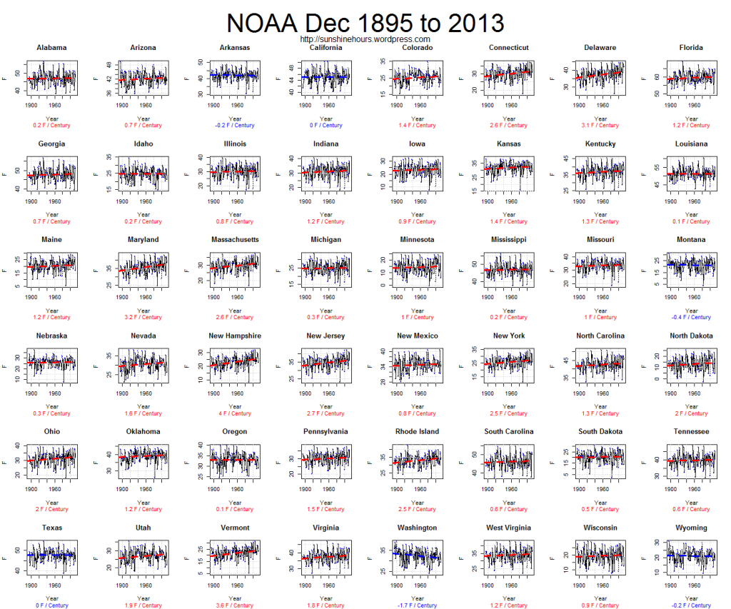 NOAA Dec 1895 to 2013