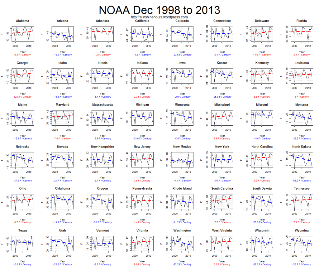 NOAA Dec 1998 to 2013