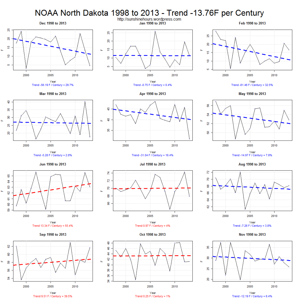 NOAA North Dakota 1998 to 2013 - Trend -13.76F per Century