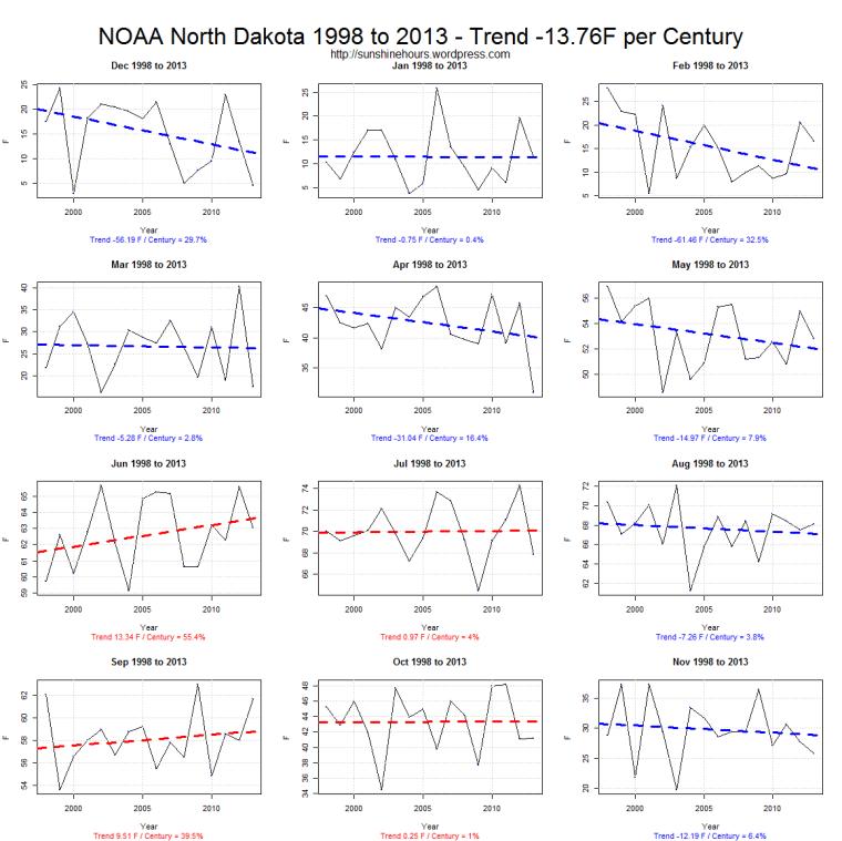NOAA North Dakota 1998 to 2013 - Trend -13.76F per Century