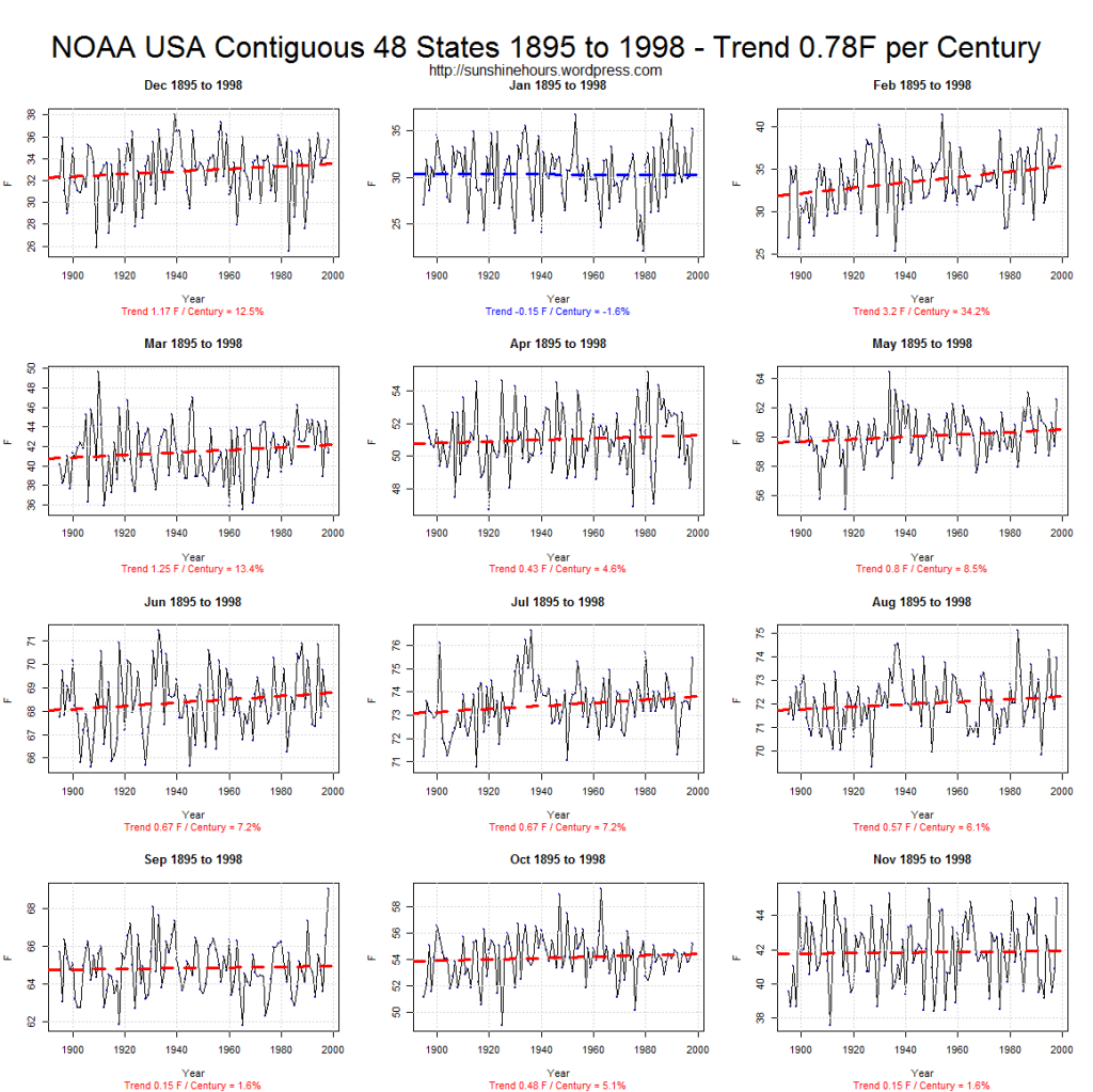 NOAA USA Contiguous 48 States 1895 to 1998 - Trend 0.78F per Century