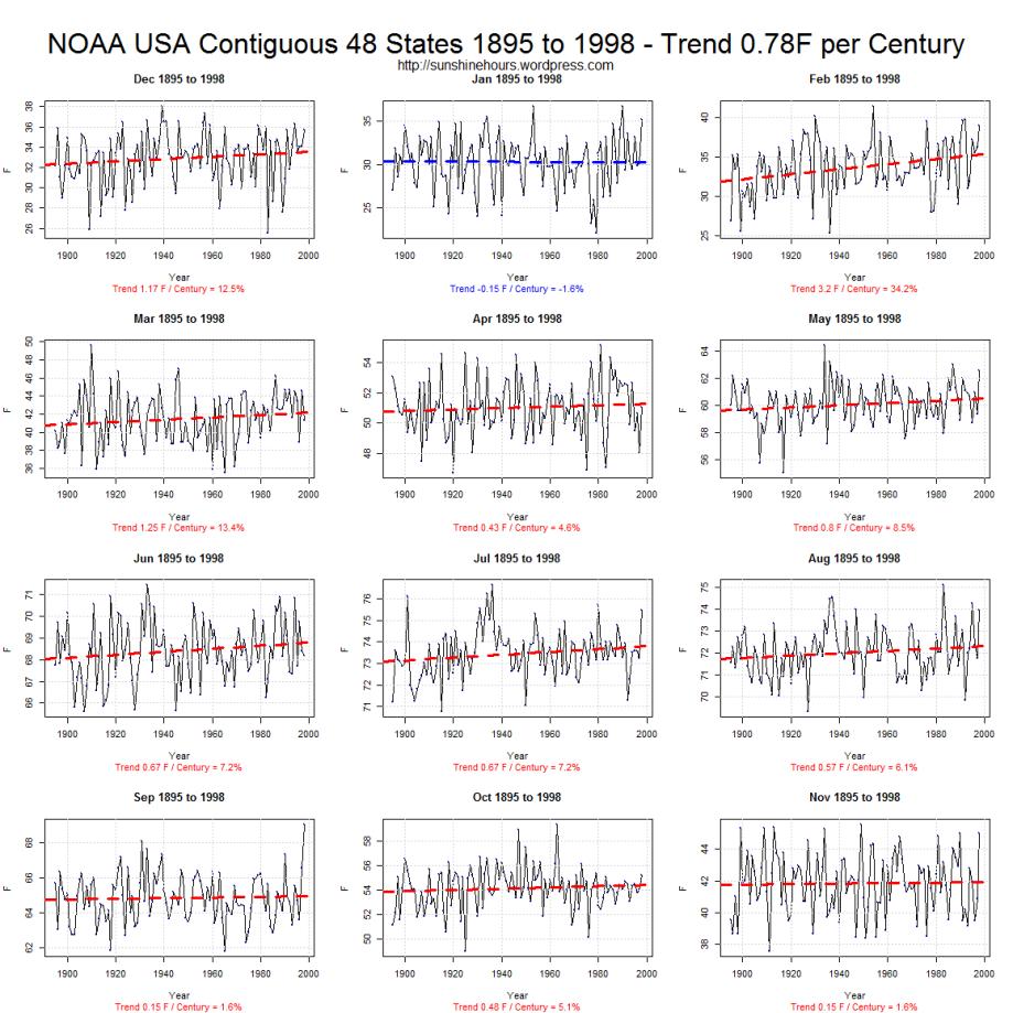 NOAA USA Contiguous 48 States 1895 to 1998 - Trend 0.78F per Century