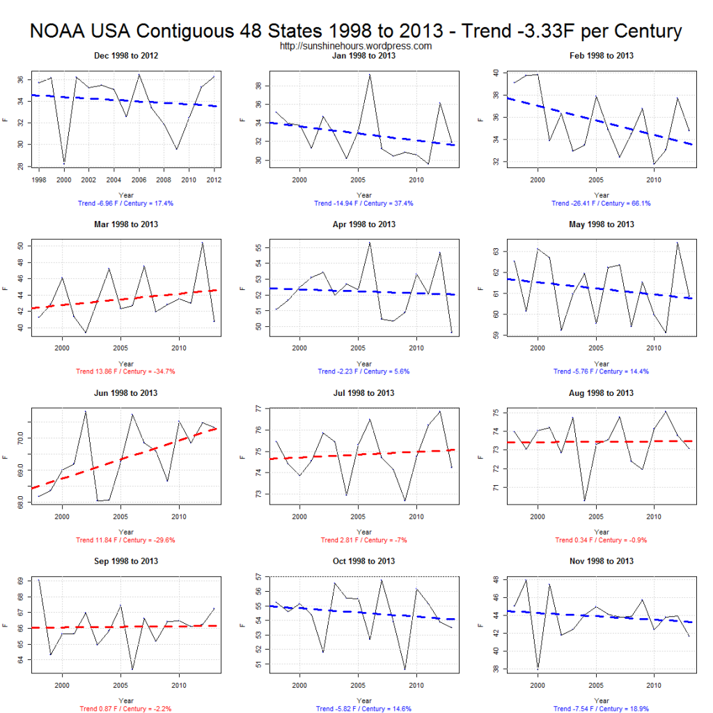 NOAA USA Contiguous 48 States 1998 to 2013 - Trend -3.33F per Century