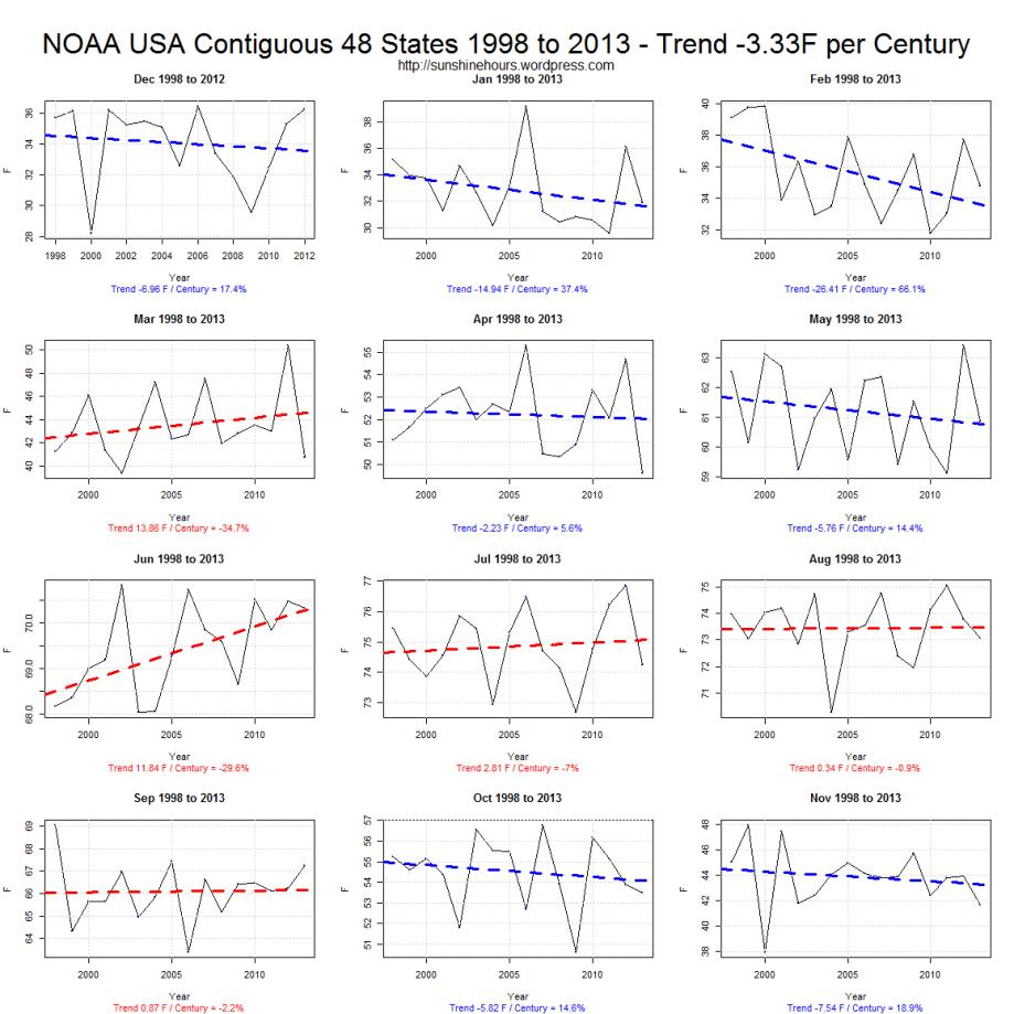 NOAA USA Contiguous 48 States 1998 to 2013 - Trend -3.33F per Century