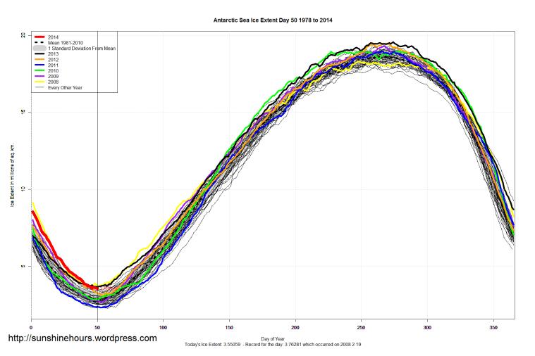 Antarctic_Sea_Ice_Extent_2014_Day_50_1981-2010