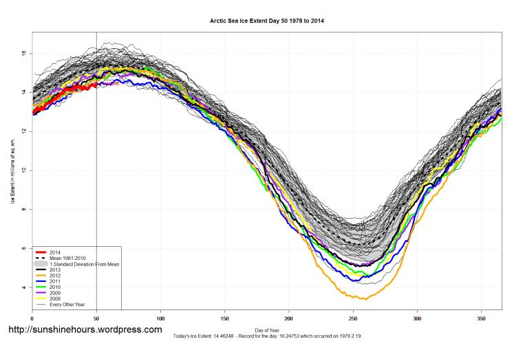 Arctic_Sea_Ice_Extent_2014_Day_50_1981-2010