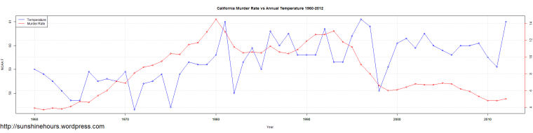 California Murder Rate vs Annual Temperature 1960-2012