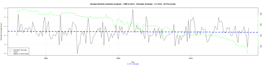 Canada Monthly Summary Analysis - 1998 to 2014 - 'Normals' Anomaly - 1x1 Grid - All Provinces