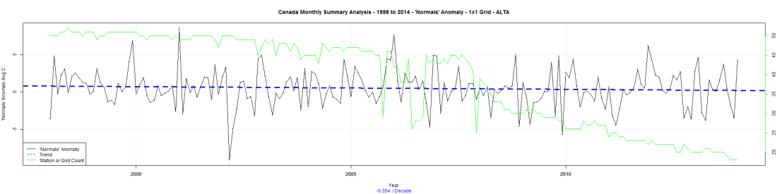 Canada Monthly Summary Analysis - 1998 to 2014 - 'Normals' Anomaly - 1x1 Grid - ALTA