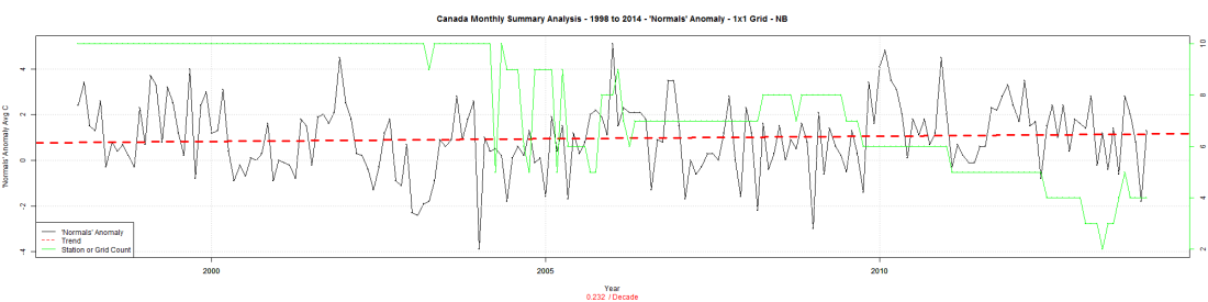 Canada Monthly Summary Analysis - 1998 to 2014 - 'Normals' Anomaly - 1x1 Grid - NB