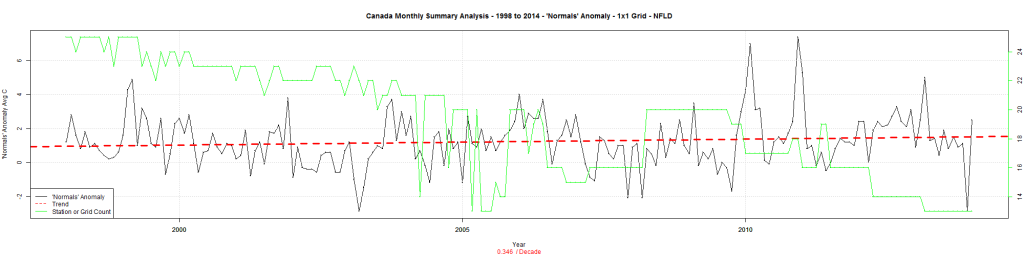 Canada Monthly Summary Analysis - 1998 to 2014 - 'Normals' Anomaly - 1x1 Grid - NFLD