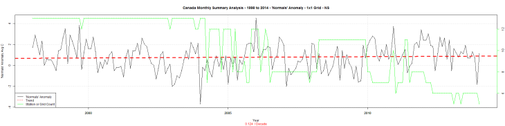 Canada Monthly Summary Analysis - 1998 to 2014 - 'Normals' Anomaly - 1x1 Grid - NS