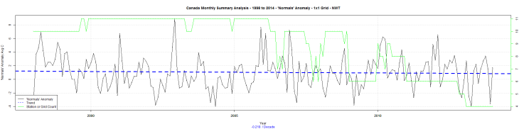 Canada Monthly Summary Analysis - 1998 to 2014 - 'Normals' Anomaly - 1x1 Grid - NWT