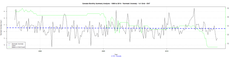Canada Monthly Summary Analysis - 1998 to 2014 - 'Normals' Anomaly - 1x1 Grid - ONT