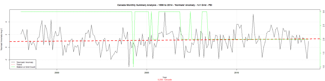 Canada Monthly Summary Analysis - 1998 to 2014 - 'Normals' Anomaly - 1x1 Grid - PEI
