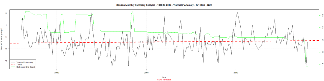 Canada Monthly Summary Analysis - 1998 to 2014 - 'Normals' Anomaly - 1x1 Grid - QUE
