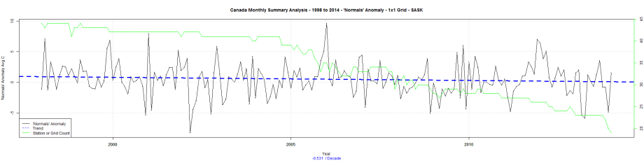 Canada Monthly Summary Analysis - 1998 to 2014 - 'Normals' Anomaly - 1x1 Grid - SASK