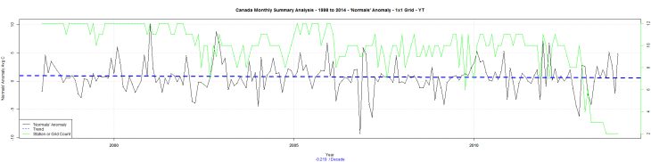 Canada Monthly Summary Analysis - 1998 to 2014 - 'Normals' Anomaly - 1x1 Grid - YT
