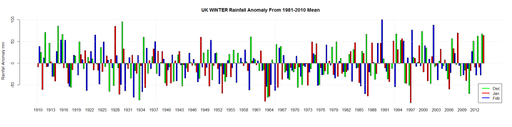UK WINTER Rainfall Anomaly From 1981-2010 Mean
