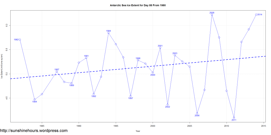 Antarctic Sea Ice Extent for Day 88 From 1980