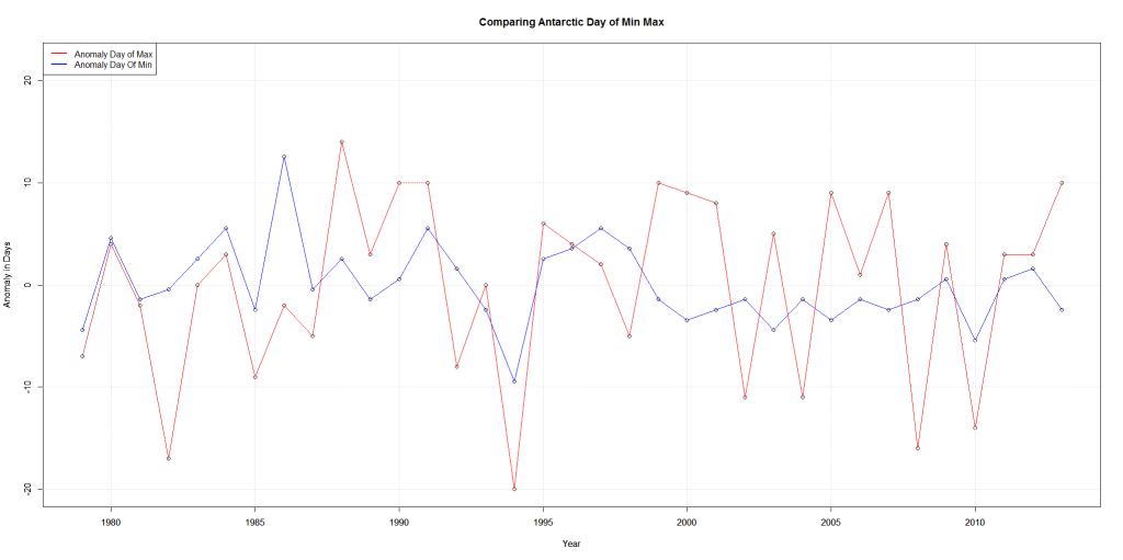 Comparing Antarctic Day of Min Max