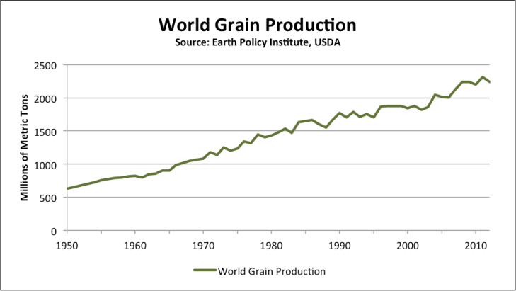 grain-production2
