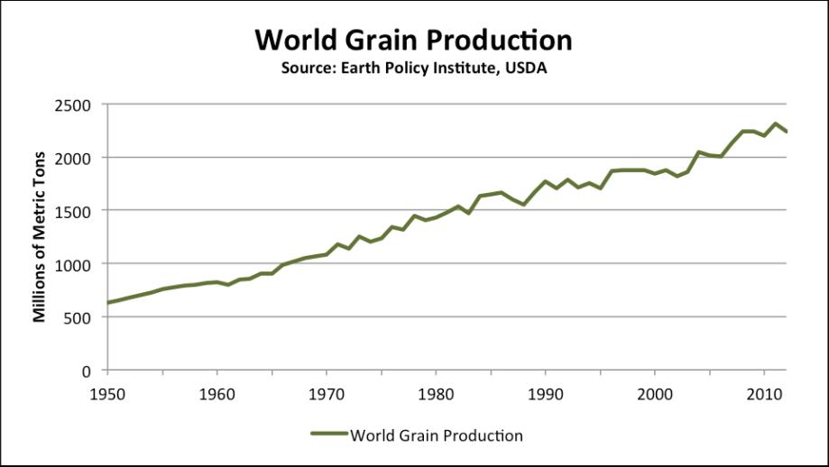 grain-production2