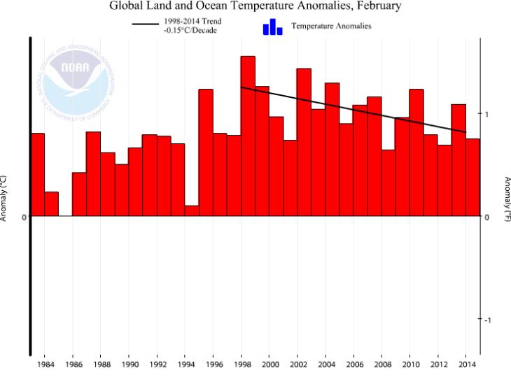 NOAA_Feb_2014_Global_Graph