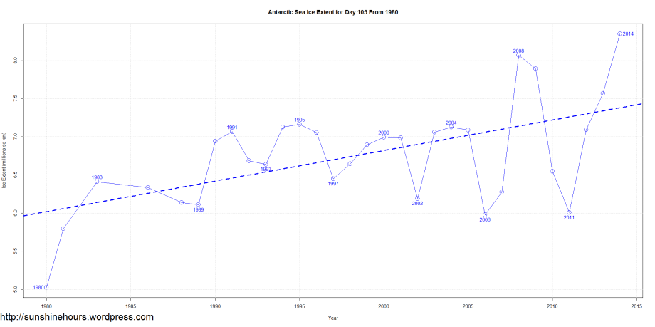 Antarctic Sea Ice Extent for Day 105 From 1980