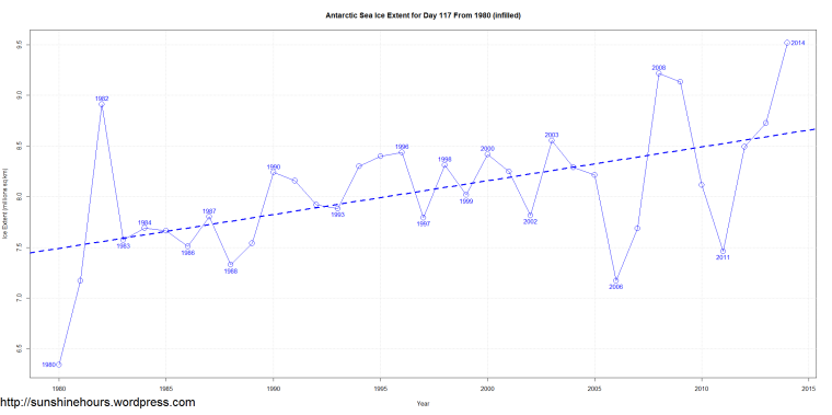 Antarctic Sea Ice Extent for Day 117 From 1980 (infilled)