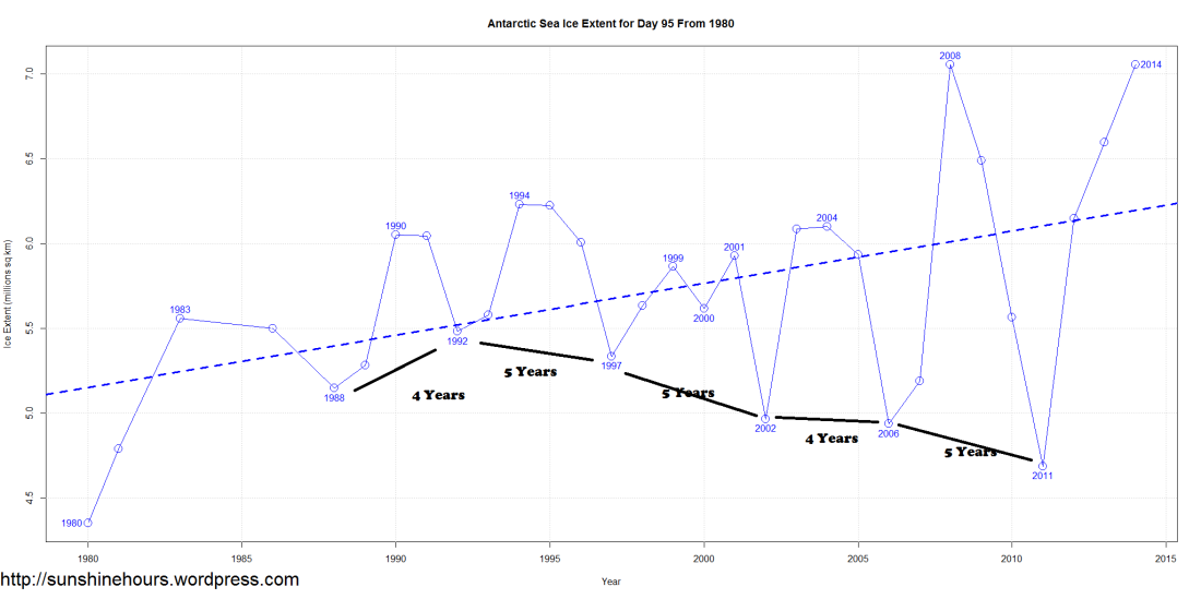 Antarctic Sea Ice Extent for Day 95 From 1980 - Oscilation