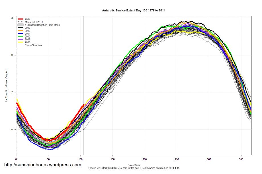 Antarctic_Sea_Ice_Extent_2014_Day_105_1981-2010