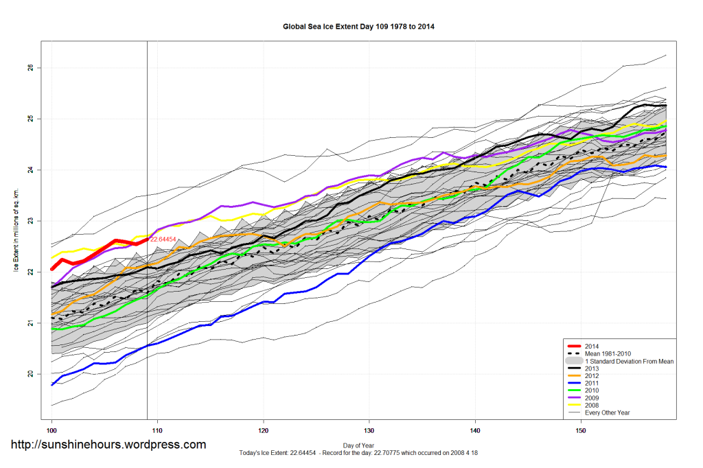 Sea Ice Update April 20 2014 – Global Sea Ice 1.05 million sq km Above Normal – Antarctic Sea Ice 42nd Daily Record