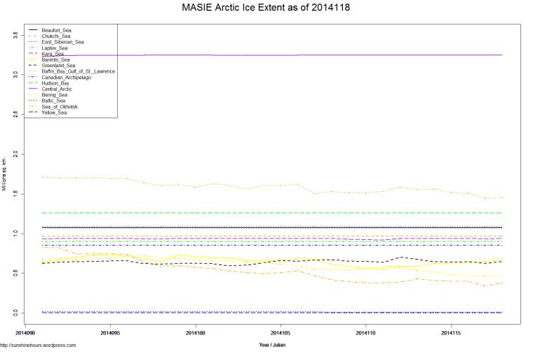 MASIE Arctic Ice Extent as of 2014118