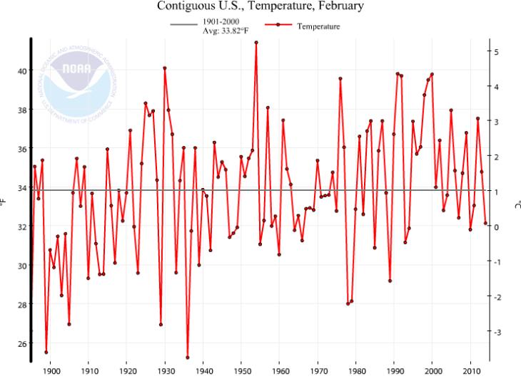 NOAA_Feb_1936_Lower_48