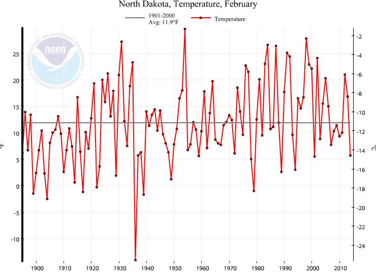 NOAA_Feb_1936_North_Dakota