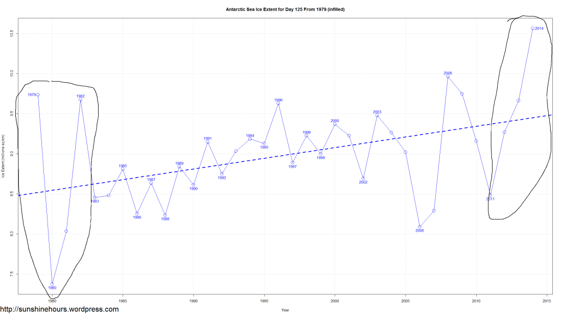 Antarctic Sea Ice Extent for Day 125 From 1979 (infilled) BIG OSCILLATIONs