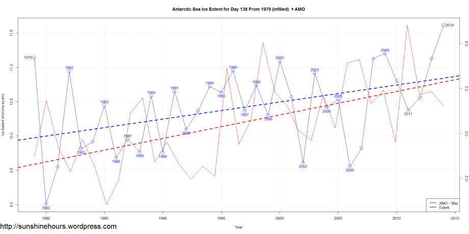 Antarctic Sea Ice Extent for Day 138 From 1979 (infilled)  + AMO