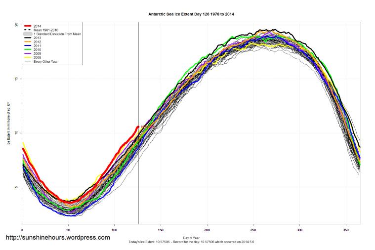 Antarctic_Sea_Ice_Extent_2014_Day_126_1981-2010