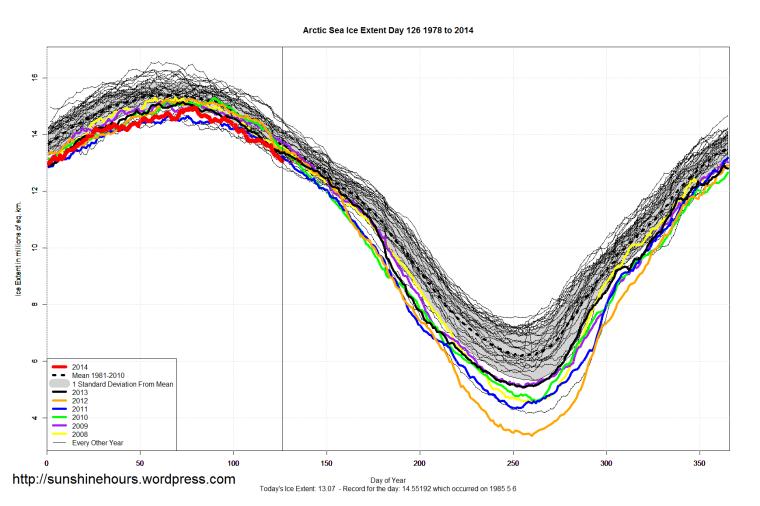 Arctic_Sea_Ice_Extent_2014_Day_126_1981-2010