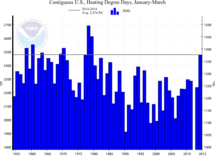 Heating Degree Days 2014 Q1