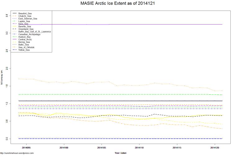 MASIE Arctic Ice Extent as of 2014121