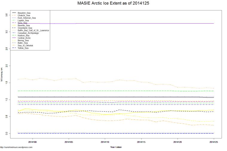 MASIE Arctic Ice Extent as of 2014125
