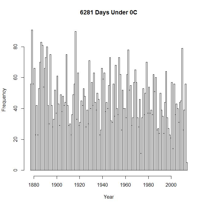 6281 Days Under 0C