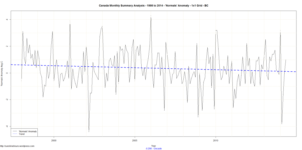 Canada Monthly Summary Analysis - 1998 to 2014 - 'Normals' Anomaly - 1x1 Grid - BC